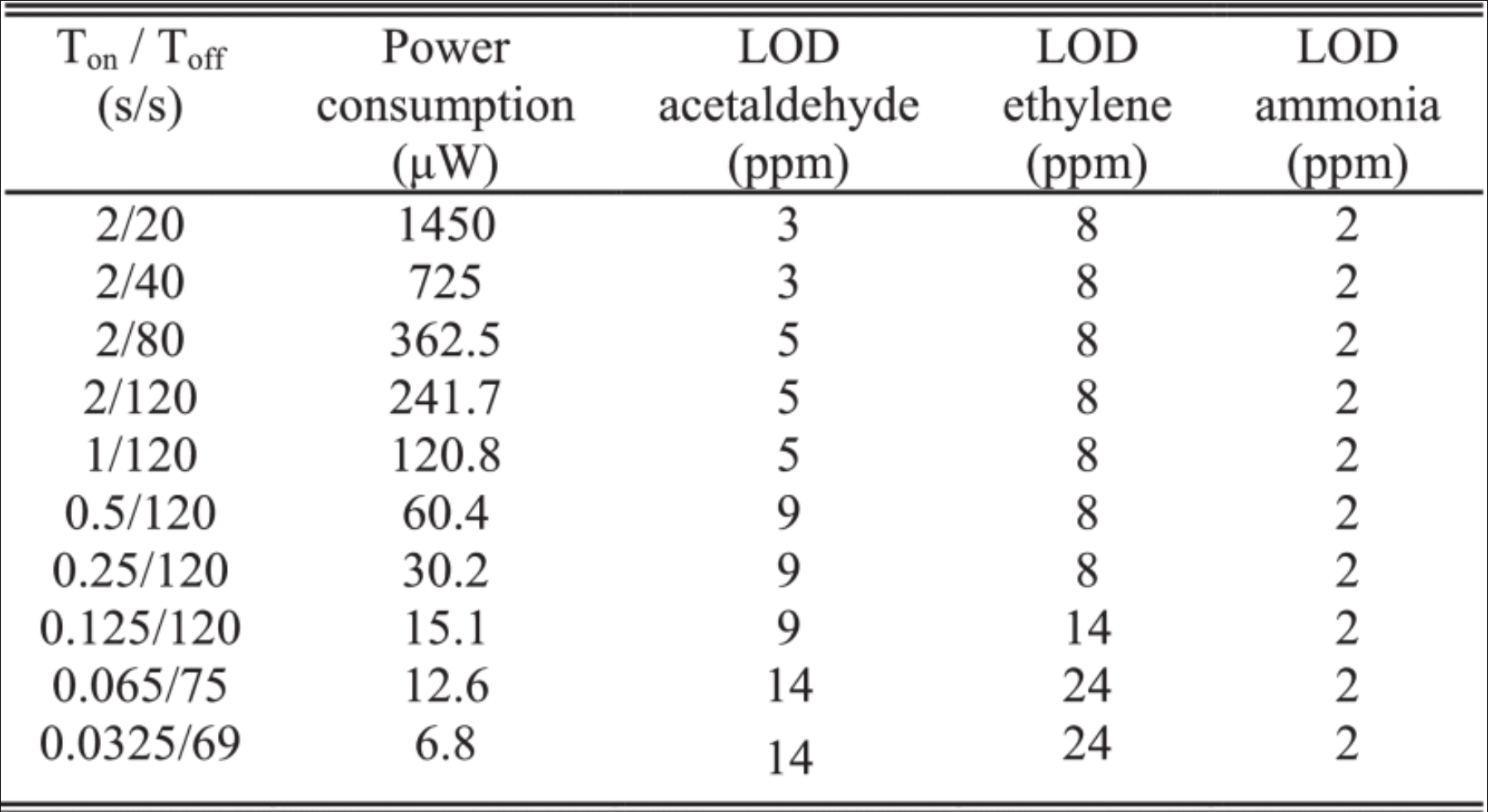 LOD versus power consumption