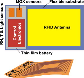 Main functional blocks of the developed RFID flexible tag for food logistics