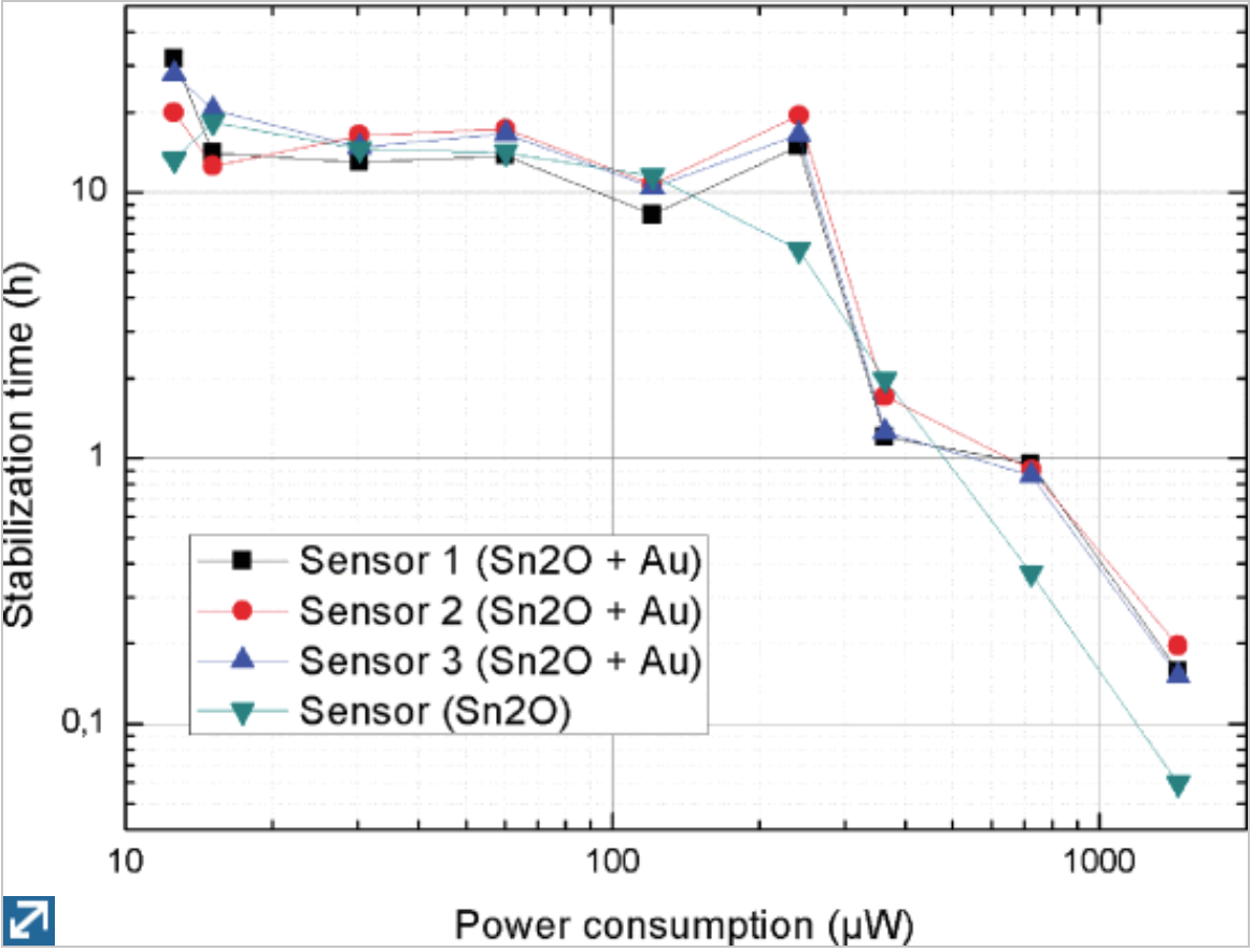 Sensor stabilization time versus power consumption