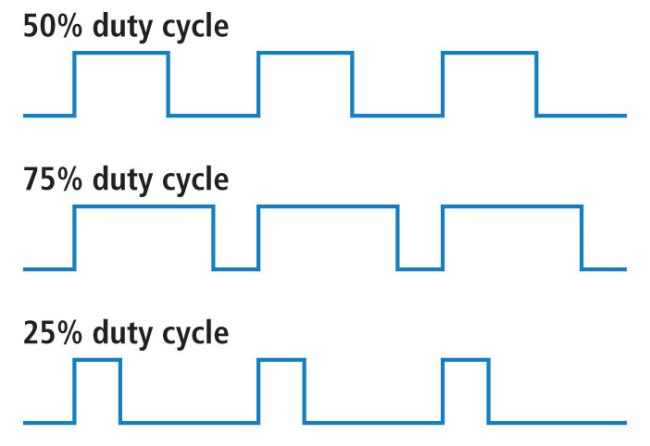 Three duty-cycling schemes
